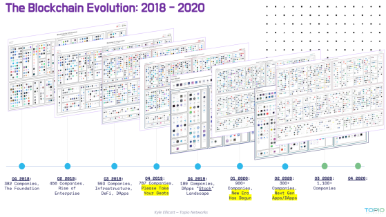 Evolution of the Blockchain Industry Landscape during 2018–2020 (Q3)